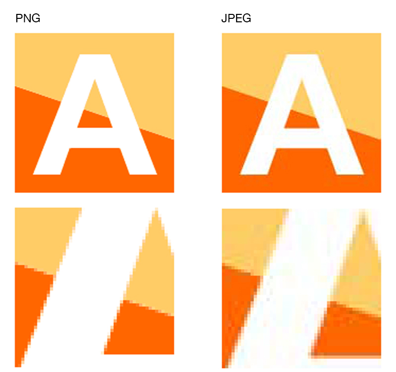 同じ内容の図版をPNGとJPEGで保存した例 (下図はそれぞれの部分の拡大図)。 平坦な階調や輪郭のはっきりした画像をJPEGにすると ノイズが発生する場合がある。全体的にぼやけた印象に なったりノイズ自体が見えてしまう場合もあるので、 ファイルサイズも考慮し、画像に応じた ファイルフォーマットの利用を検討する必要がある。