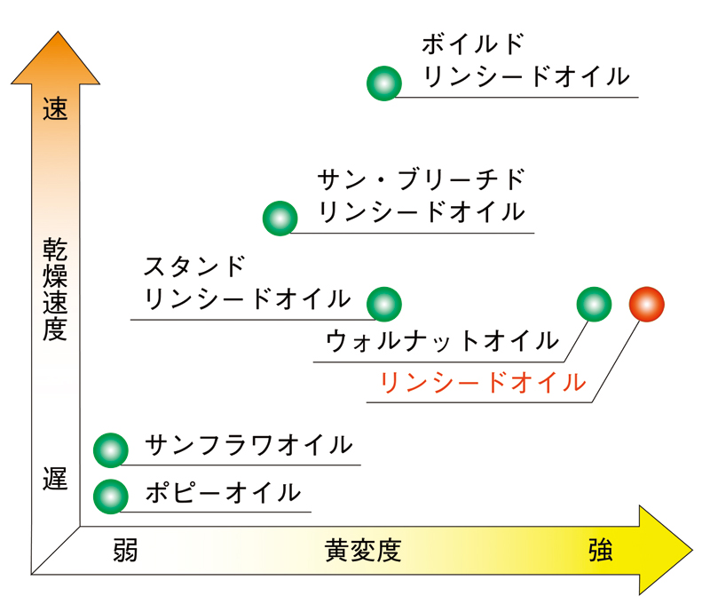 各種乾性油における乾燥速度及び黄変度の比較