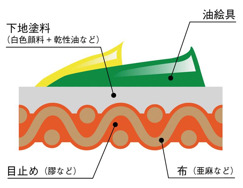 キャンバスの断面図(概念図)