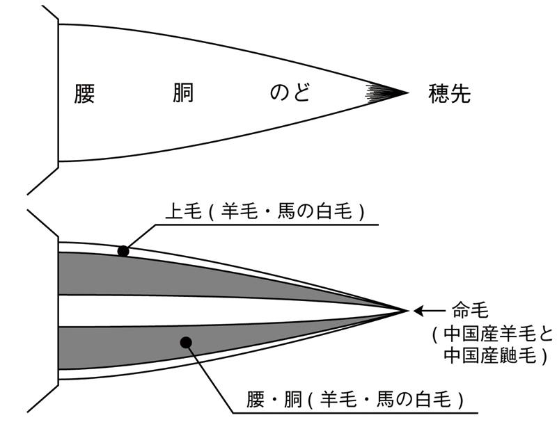 削用筆の構造