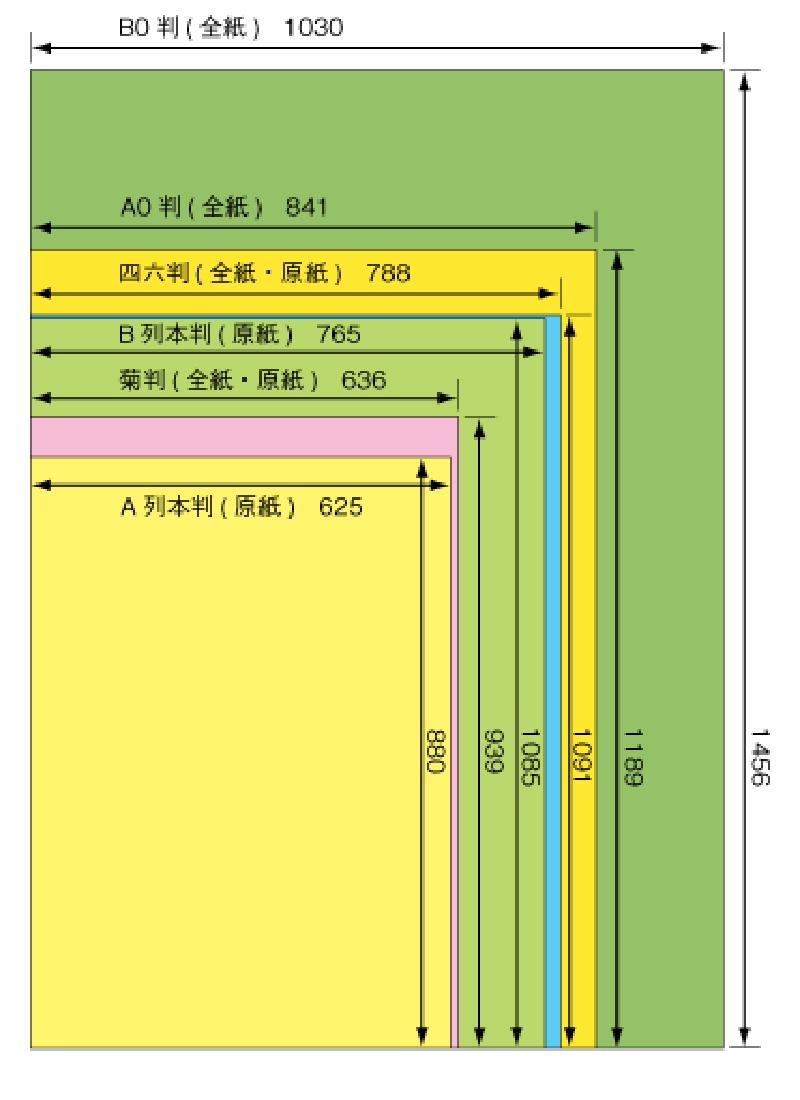 全紙・原紙サイズ比較(単位mm)