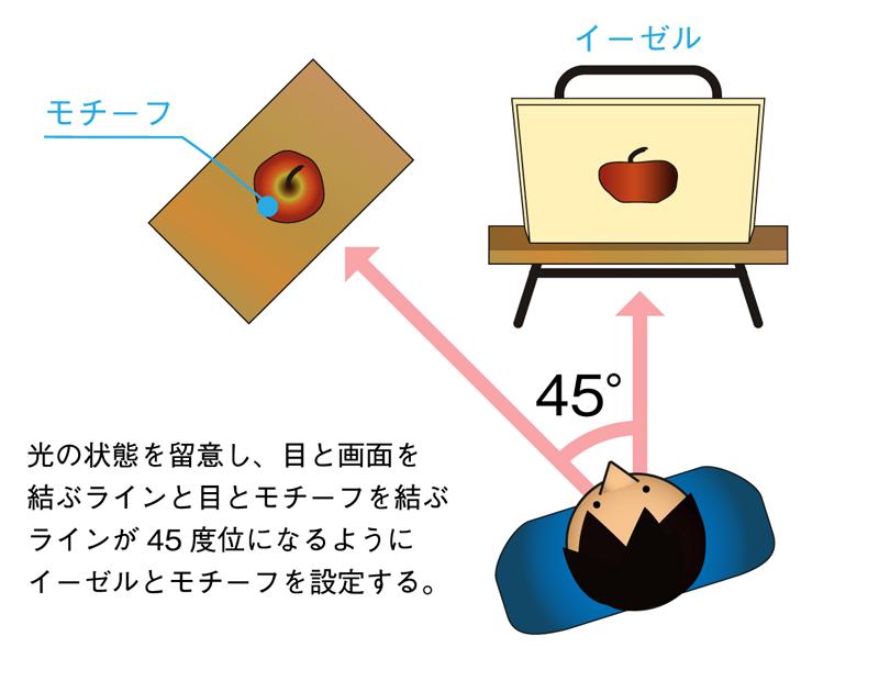 モチーフとイーゼルの配置(右利きの場合)
