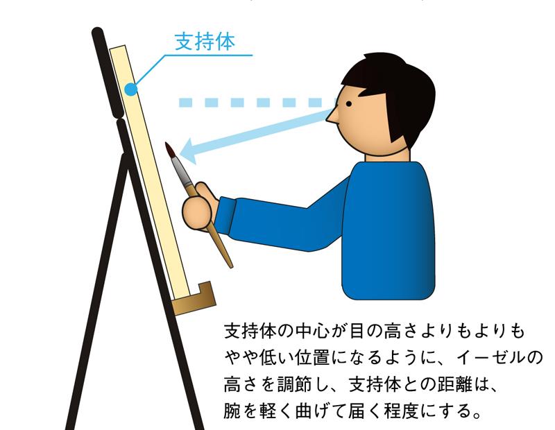 支持体と目線の位置(イーゼルの高さ)