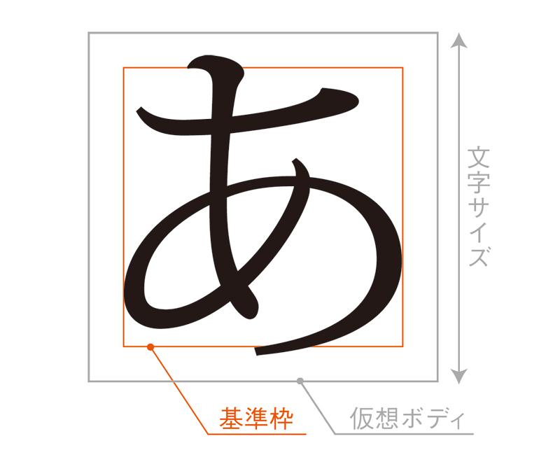 仮名は通常、漢字よりも小さめに設計されます