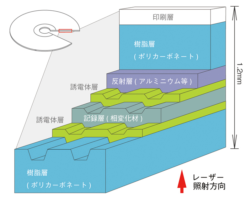 DVD+RW(片面1層)の構造
