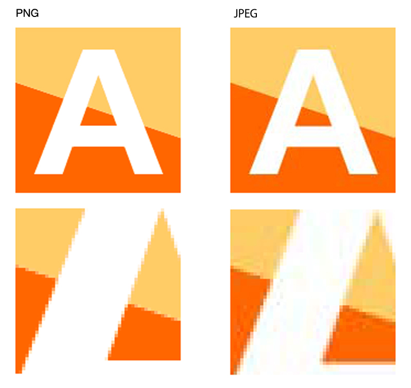 同じ内容の図版をPNGとJPEGで保存した例(下図はそれぞれの部分の拡大図)。 平坦な諧調や輪郭のはっきりした画像をJPEGにするとノイズが発生したり、全体的にぼやけた印象になる場合があるので、イラストやロゴ、文字主体の画像は、PNGを利用するのが一般的である。