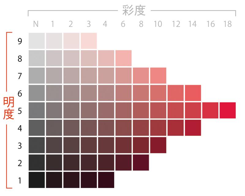 マンセル表色系・等色相カラーチャート(色相:5R)