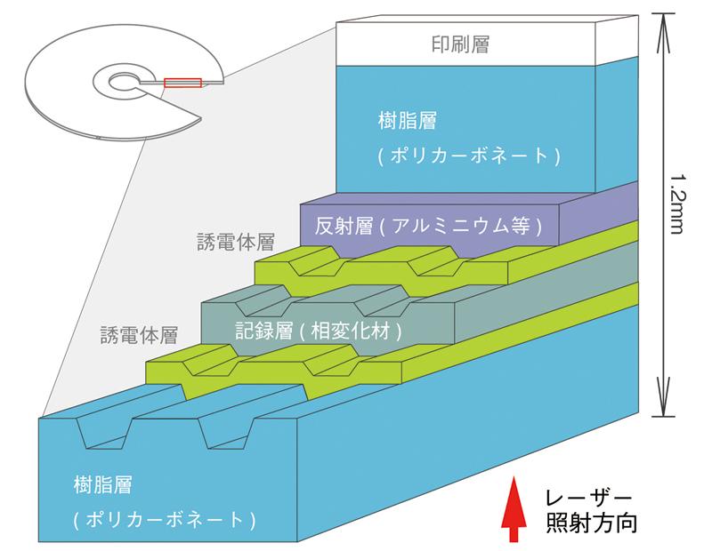 DVD-RW(片面1層)の構造