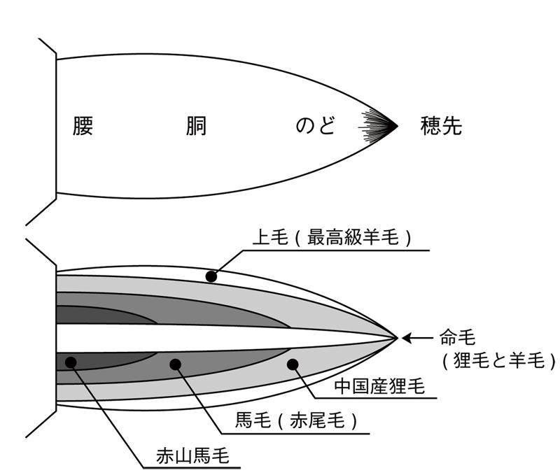 長流筆の構造