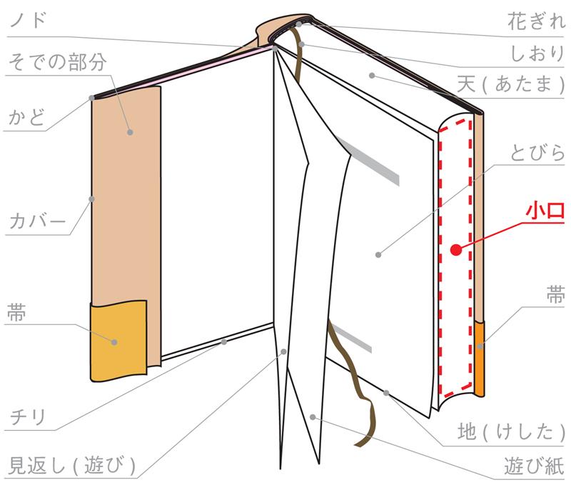 http://zokeifile.musabi.ac.jp/wpwp/wp-content/uploads/2014/08/159_fore-edge_01_jp.jpg