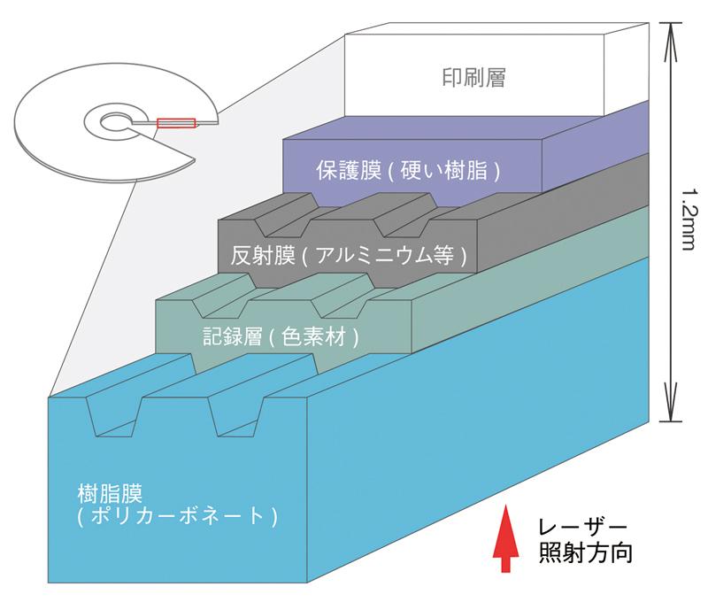 CD-Rの構造