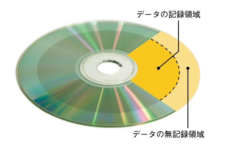 読み込み面を、光の当たる角度を変えながら観察すると、 色面の違いが確認できます。 内側がデータの記録領域で、外側がデータの無記録領域です。