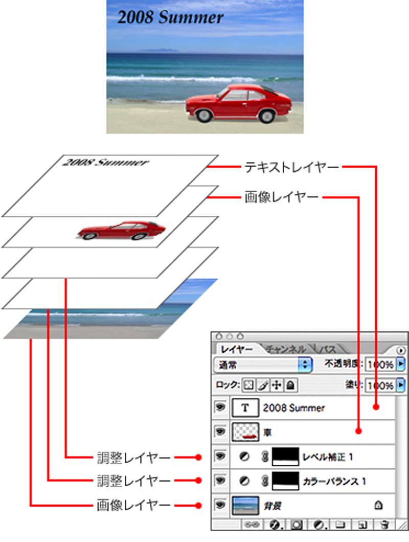 Adobe Photoshopには、レイヤーという機能があり、 画像やテキストなどの構成要素を個別に扱える。 PSDでは、画像レイヤーの他、 テキストをテキストのまま編集できるテキストレイヤーや、 レベル補正、カラーバランスなどの効果を持つ 調整レイヤーなどを維持したまま保存ができる。