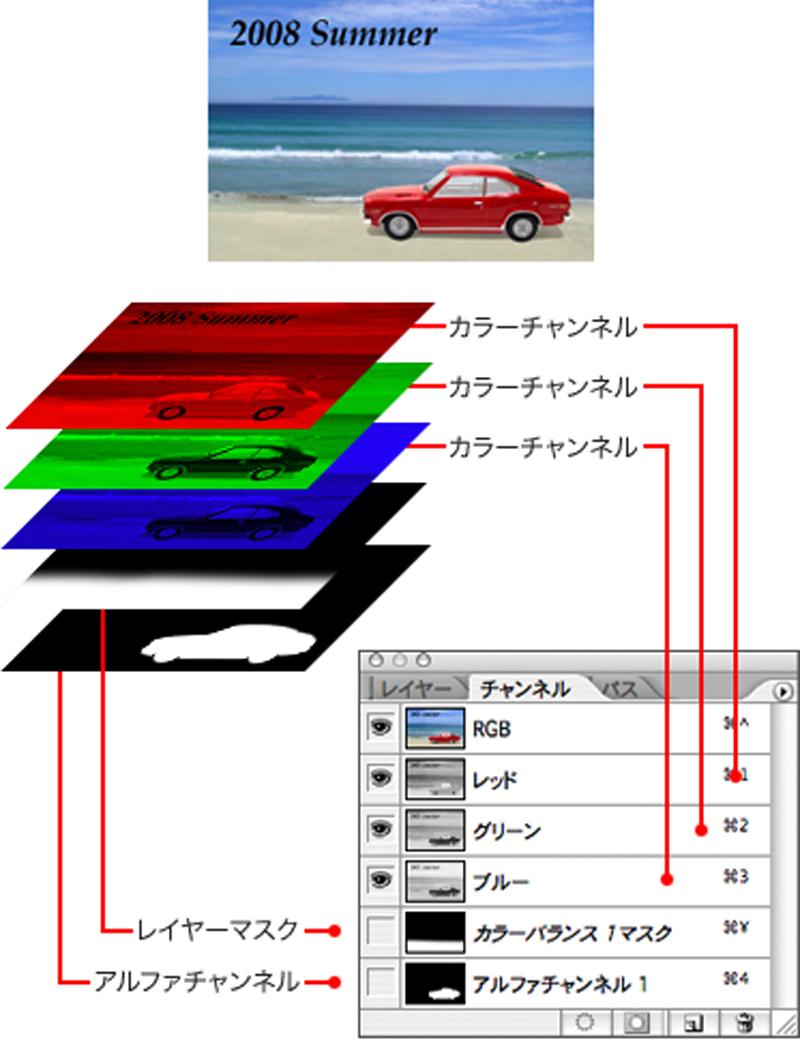 Adobe Photoshopには、チャンネルという機能があり、 カラーモードの色情報(上図ではRGB)などを個別に扱える。 PSDでは、カラーチャンネルの他、 選択範囲の保存や作成に利用されるアルファチャンネルや、 その1種である、特定のレイヤーの表示領域を制御する レイヤーマスクなどを維持したまま保存ができる。