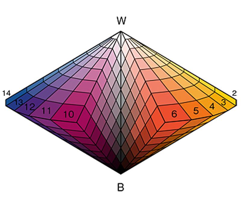 オストワルト色立体 概念図