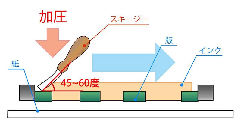 スキージーは、一定の程度の角度を保ったまま上から圧をかけ、均一の力で引きます。