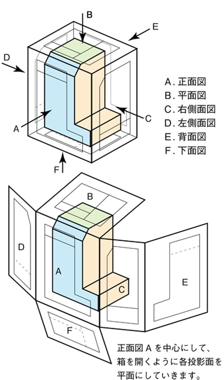 投影法と第三角法 >>> Projection