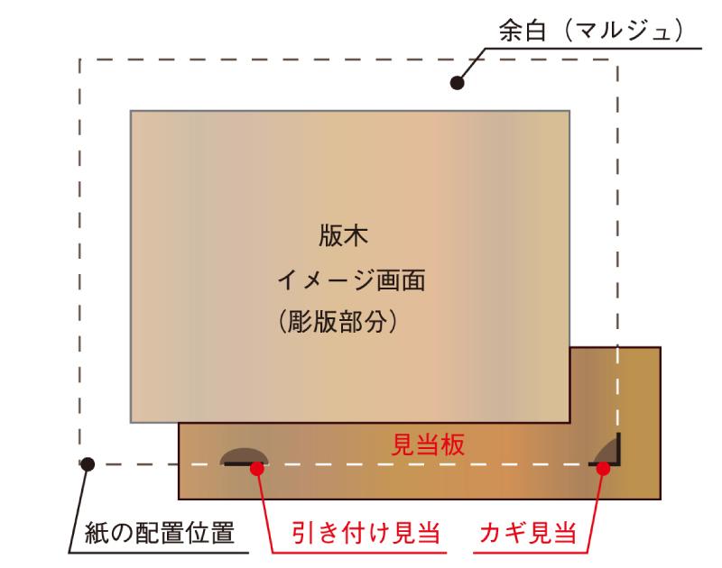 外見当による見当板・版木・紙の配置